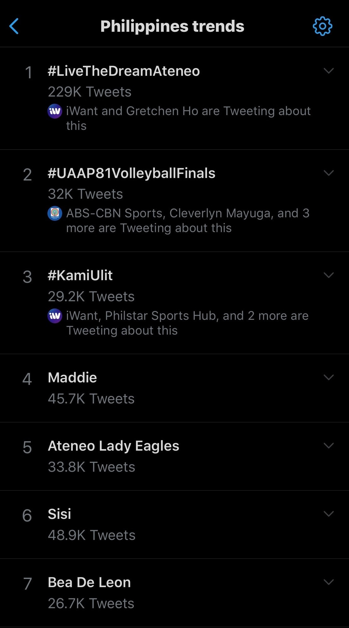 UAAP volleyball related keywords took the top 20 spots again in the trending topics list for the Philippines