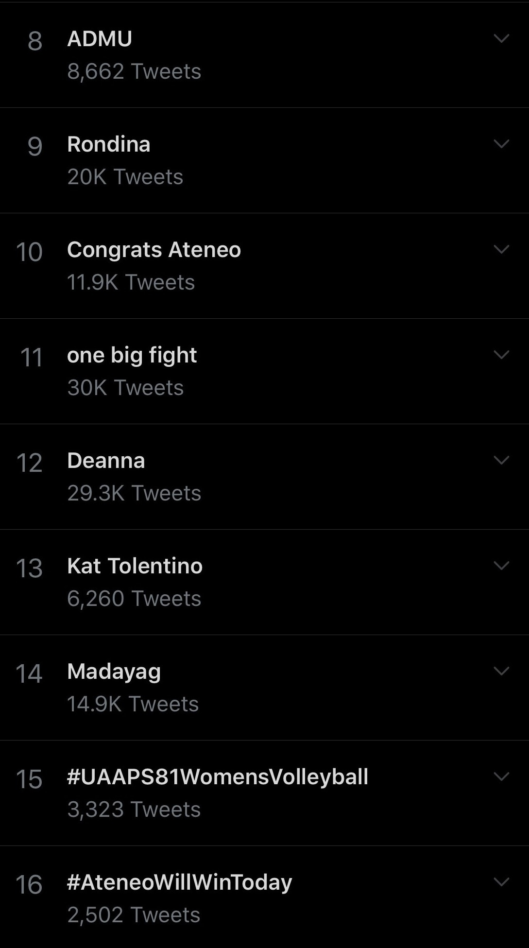 UAAP volleyball related topics trended again during and after Game 3 between Ateneo and UST