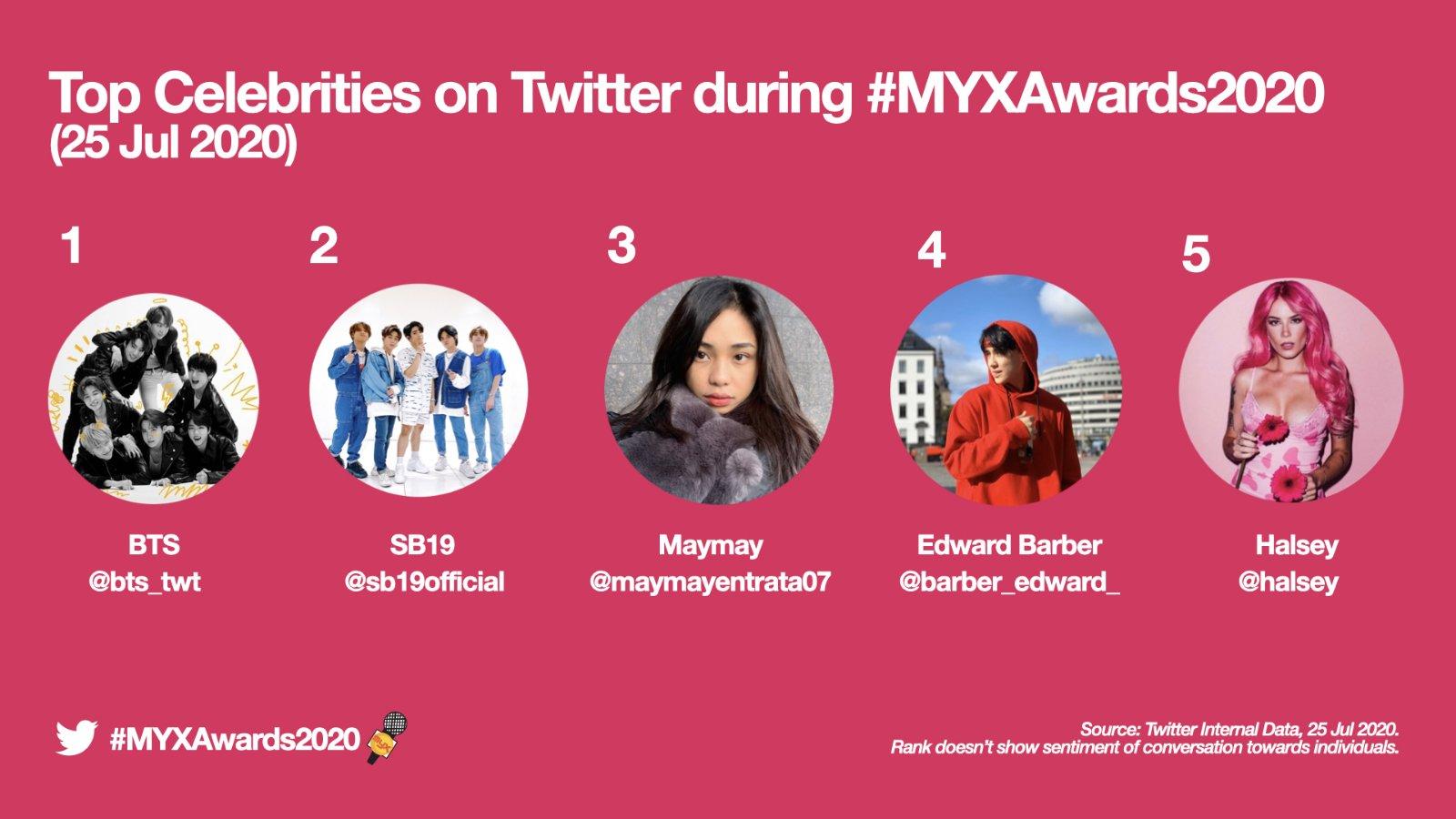 MYX Awards 2020 top celebrities on Twitter