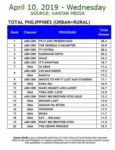 National TV Ratings (April 10 – 14, 2019)